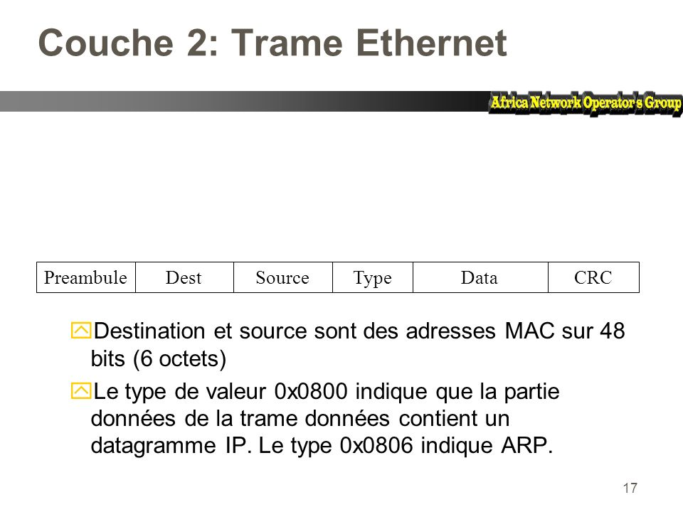 17 Couche 2: Trame Ethernet yDestination et source sont des adresses MAC sur 48 bits (6 octets) yLe type de valeur 0x0800 indique que la partie donnée