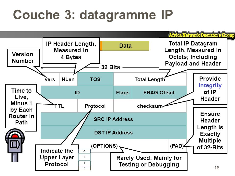 18 Couche 3: datagramme IP TOS FlagsIDFRAG Offset SRC IP Address DST IP Address DataHRD versHLenTotal Length TTLchecksumProtocol (OPTIONS)(PAD) 32 Bits Ensure Header Length is Exactly Multiple of 32-Bits IP Header Length, Measured in 4 Bytes Total IP Datagram Length, Measured in Octets; Including Payload and Header Provide Integrity of IP Header Version Number Rarely Used; Mainly for Testing or Debugging Time to Live, Minus 1 by Each Router in Path Indicate the Upper Layer Protocol A N I T