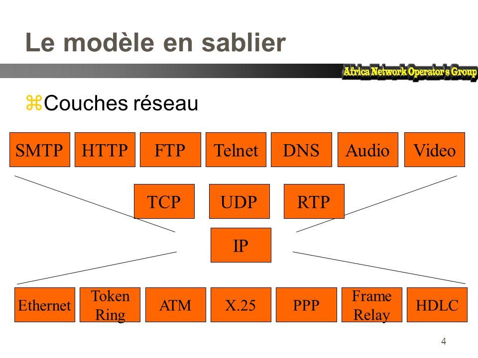 4 Le modèle en sablier zCouches réseau Token Ring ATMX.25PPP Frame Relay HDLCEthernet IP UDPTCP HTTPFTPTelnetDNSSMTPAudioVideo RTP