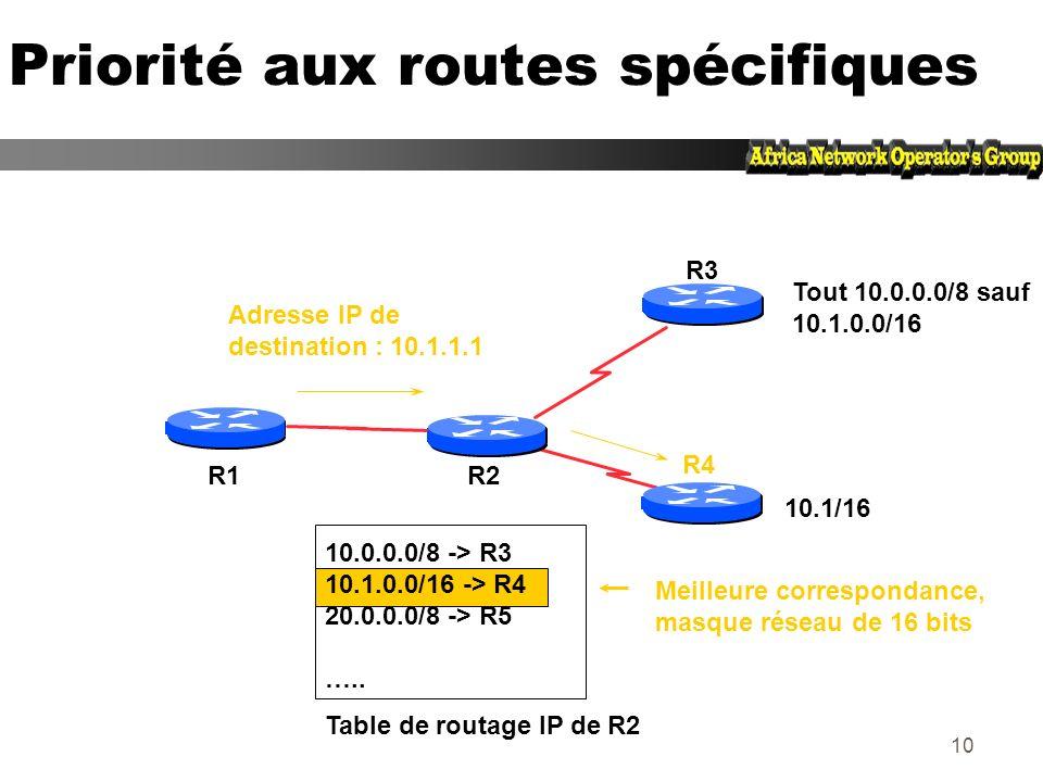 9 Priorité aux routes spécifiques R2 R3 R1 R4 Tout 10/8 sauf 10.1/16 10/8 -> R3 10.1/16 -> R4 20/8 -> R5 ….. Table de routage IP de R2 10.1.1.1 & FF.0