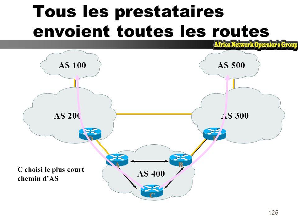 124 Gérer toutes les routes full routing zPlus de consommation mémoire et CPU zContrôle plus poussé sur la politique de routage zLes AS de transit gèr