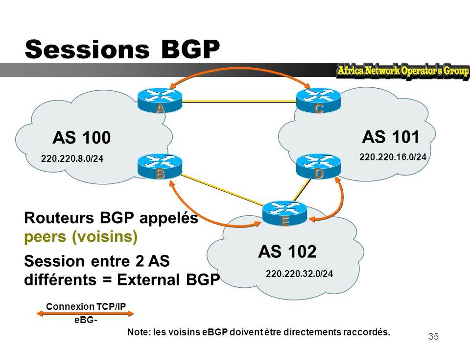 34 Bases de BGP... zChaque AS est le point de départ dun ensemble de préfixes (NLRI) zLes préfixes sont échangés dans les sessions BGP zPlusieurs chem