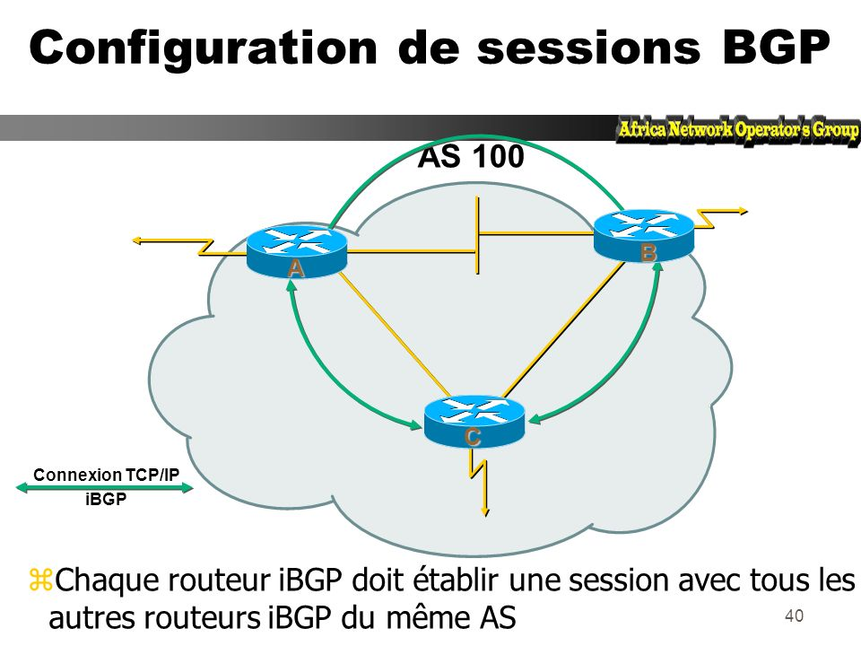 39 –Numéros dAS identiques -> BGP Interne (iBGP) AS 100 AS 101 Configuration de sessions BGP 222.222.10.0/30.2 interface Serial 1 ip address 220.220.1