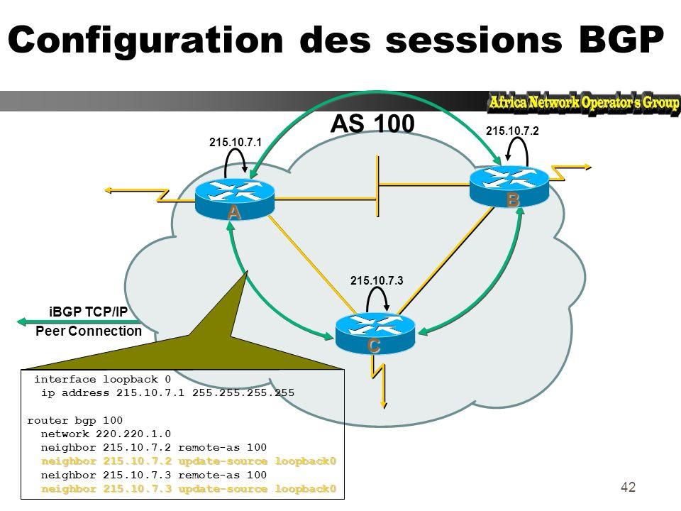 41 Configuration de sessions BGP zIl est recommandé dutiliser des interfaces Loopback sur les routeurs comme extrêmités des sessions iBGP AS 100 215.1