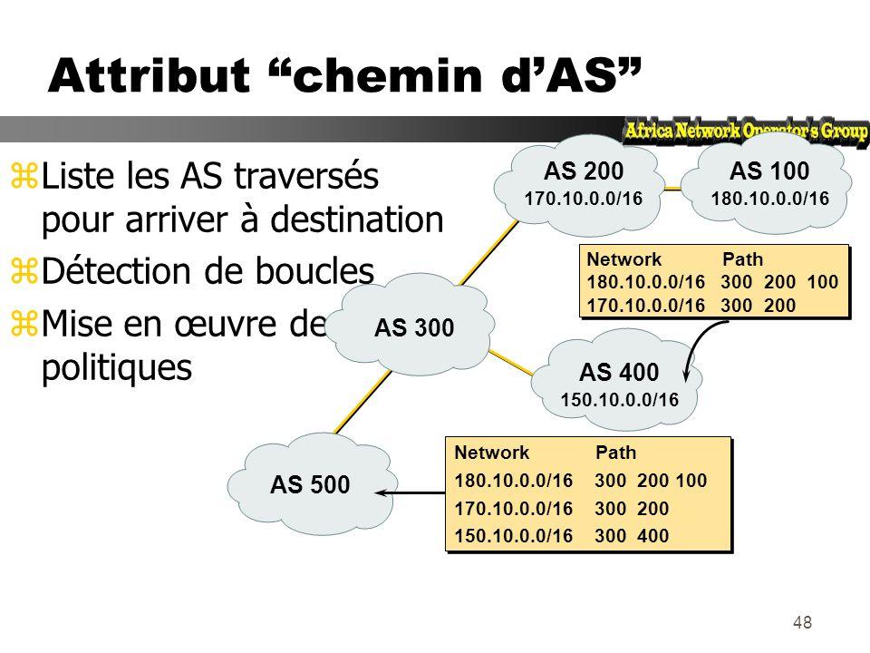 47 Mise à jour BGP Attributs zPermet de transporter des informations liées au préfixe yChemin dAS yAdresse IP du next-hop yLocal preference (préférenc