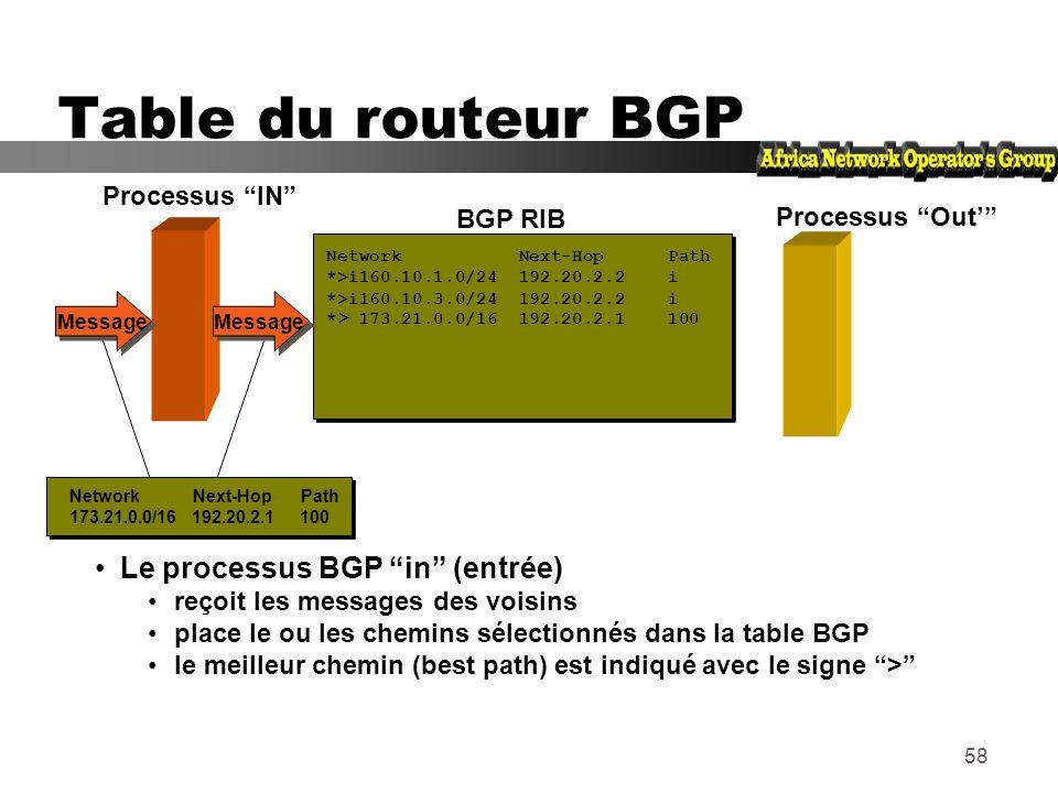 57 La commande BGP redistribute permet de remplir la table BGP à partir de la table de routage en appliquant des règles spécifiques Table du routeur B