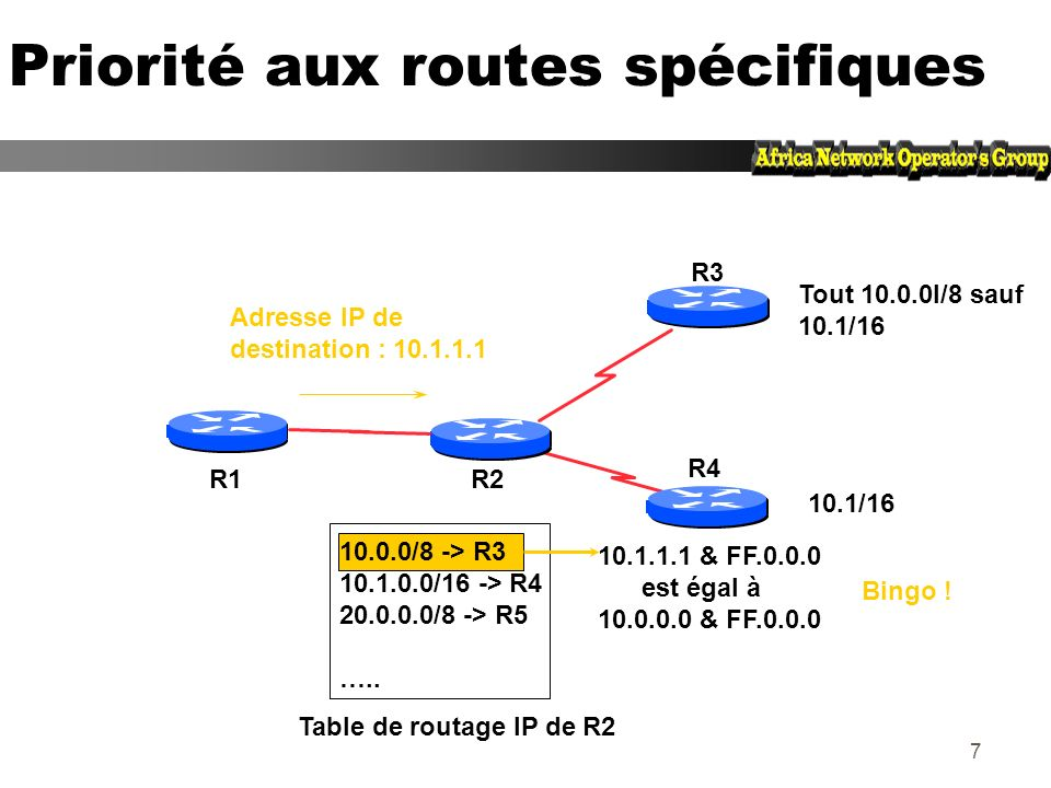 57 La commande BGP redistribute permet de remplir la table BGP à partir de la table de routage en appliquant des règles spécifiques Table du routeur BGP BGP RIB Network Next-Hop Path router bgp 100 network 160.10.0.0 255.255.0.0 redistribute static route-map foo no auto-summary access-list 1 permit 192.1.0.0 0.0.255.255 route-map foo permit 10 match ip address 1 Route Table D 10.1.2.0/24 D 160.10.1.0/24 D 160.10.3.0/24 R 153.22.0.0/16 S 192.1.1.0/24 *> 160.10.0.0/16 0.0.0.0 i * i 192.20.2.2 i s> 160.10.1.0/24 192.20.2.2 i s> 160.10.3.0/24 192.20.2.2 i *> 192.1.1.0/24 192.20.2.2 ?