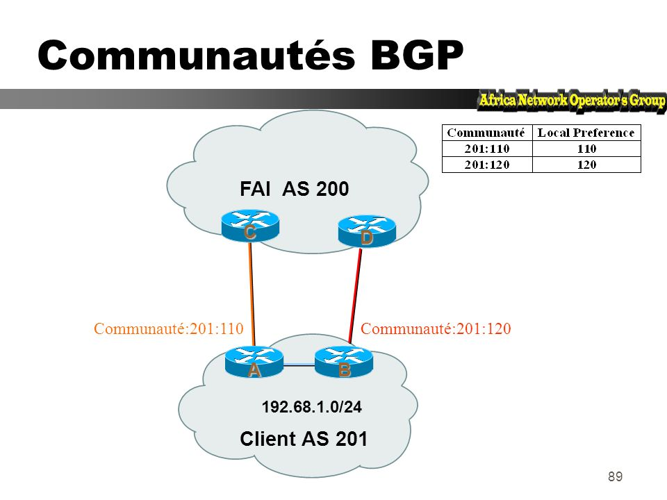 88 Communautés BGP zTransitives, attribut facultatif zValeur numérique (0-0xffffffff) zPermettent de créer des groupes de destinations zChaque destina