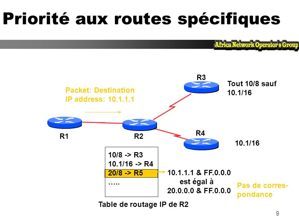 39 –Numéros dAS identiques -> BGP Interne (iBGP) AS 100 AS 101 Configuration de sessions BGP 222.222.10.0/30.2 interface Serial 1 ip address 220.220.16.2 255.255.255.252 router bgp 101 network 220.220.16.0 mask 255.255.255.0 neighbor 220.220.16.1 remote-as 101 neighbor 220.220.16.1 remote-as 101 B interface Serial 1 ip address 222.220.16.1 255.255.255.252 router bgp 101 network 220.220.16.0 mask 255.255.255.0 neighbor 220.220.16.2 remote-as 101 neighbor 220.220.16.2 remote-as 101 C Session TCP iBGP Les sessions BGP sont établies en utilisant la commande BGP neighbor du routeur D 220.220.8.0/24 220.220.16.0/24 A.2.1.2.1 –Numéros dAS différents -> BGP Externe (eBGP)