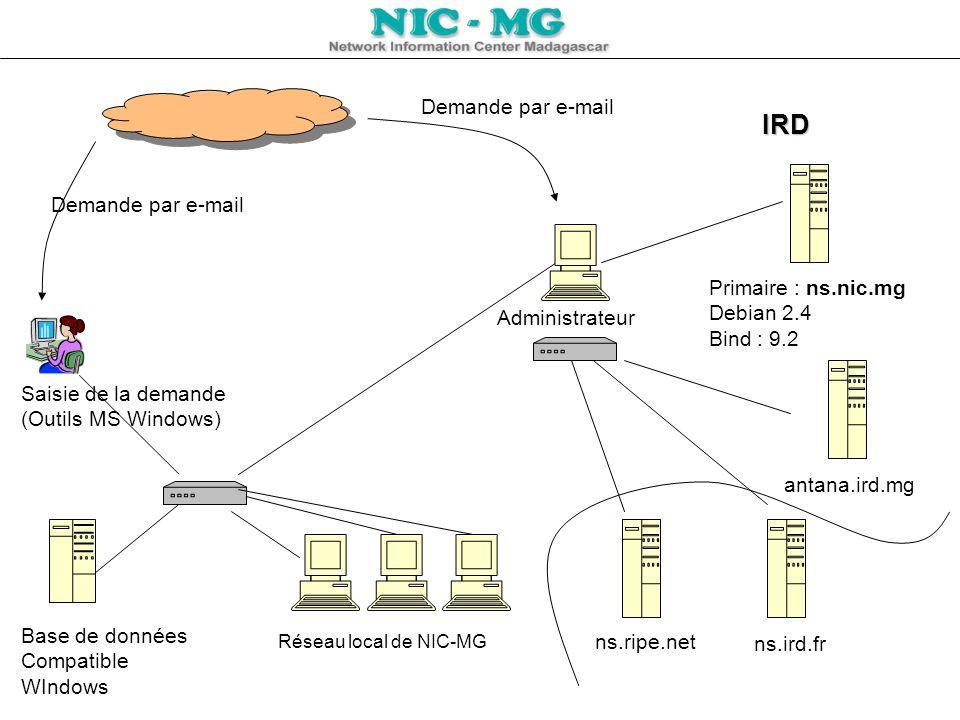 Demande par e-mail Saisie de la demande (Outils MS Windows) antana.ird.mg IRD Base de données Compatible WIndows Réseau local de NIC-MG Demande par e-