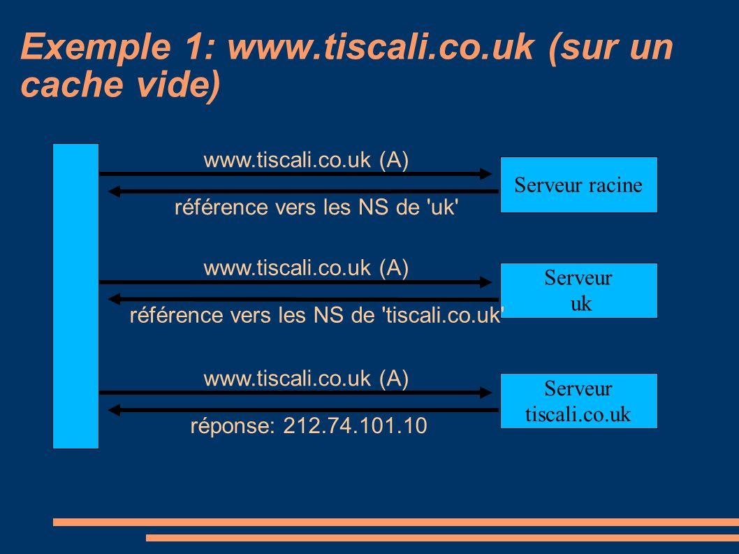 Exemple 1: www.tiscali.co.uk (sur un cache vide) Serveur racine www.tiscali.co.uk (A) référence vers les NS de uk Serveur uk www.tiscali.co.uk (A) référence vers les NS de tiscali.co.uk Serveur tiscali.co.uk www.tiscali.co.uk (A) réponse: 212.74.101.10