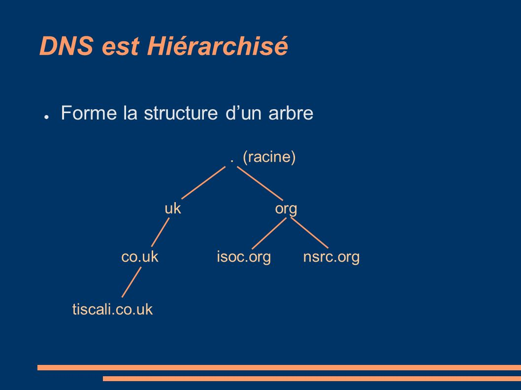 DNS est Hiérarchisé Forme la structure dun arbre. (racine) ukorg co.ukisoc.orgnsrc.org tiscali.co.uk
