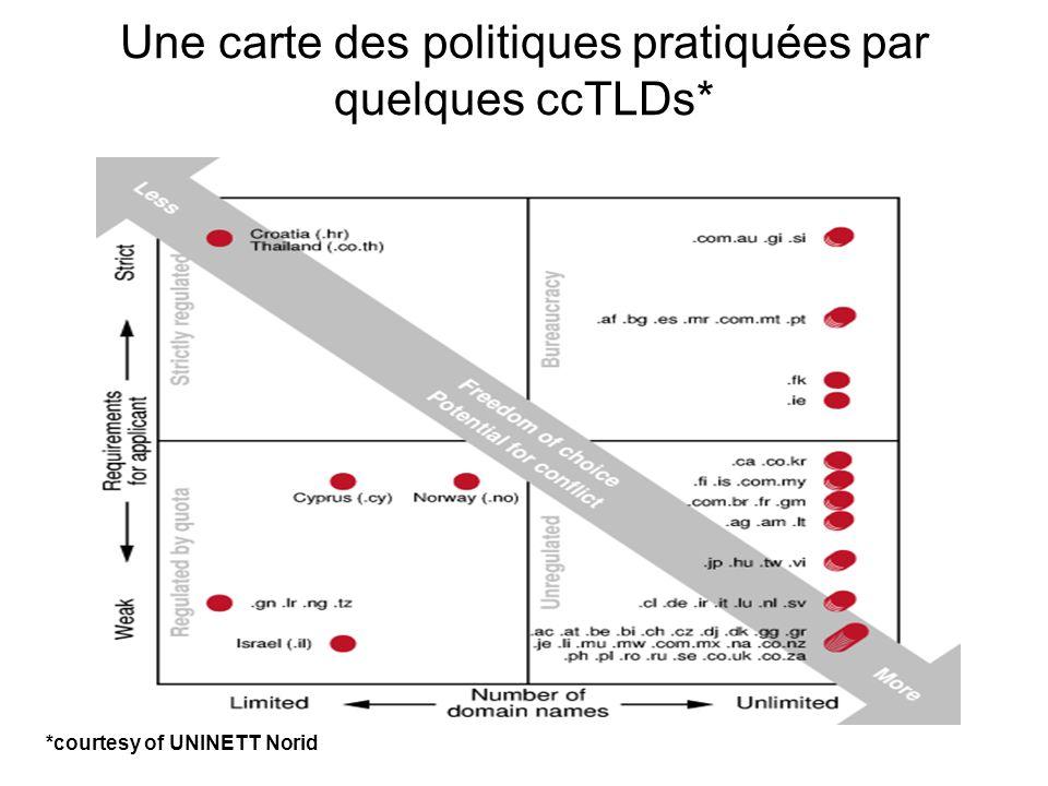 Une carte des politiques pratiquées par quelques ccTLDs* *courtesy of UNINETT Norid