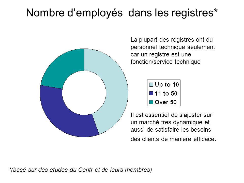 Nombre demployés dans les registres* Il est essentiel de s ajuster sur un marché tres dynamique et aussi de satisfaire les besoins des clients de maniere efficace.