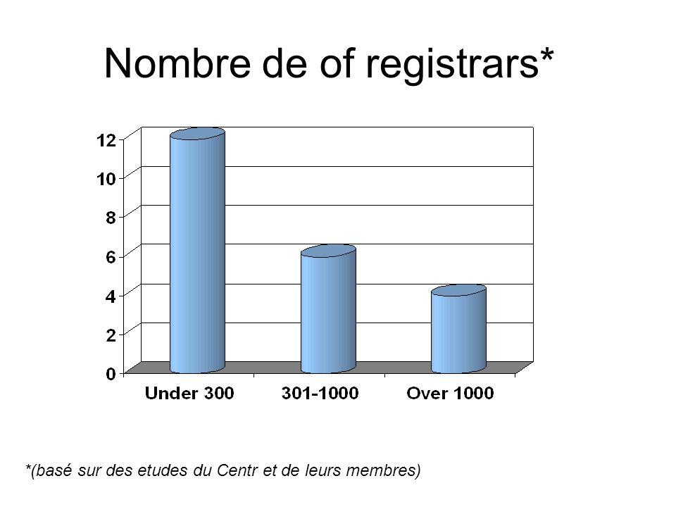 Nombre de of registrars* *(basé sur des etudes du Centr et de leurs membres)