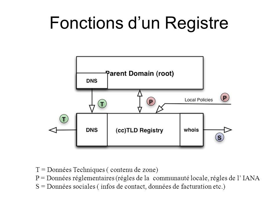Fonctions dun Registre T = Données Techniques ( contenu de zone) P = Données réglementaires (régles de la communauté locale, régles de l IANA S = Données sociales ( infos de contact, données de facturation etc.)