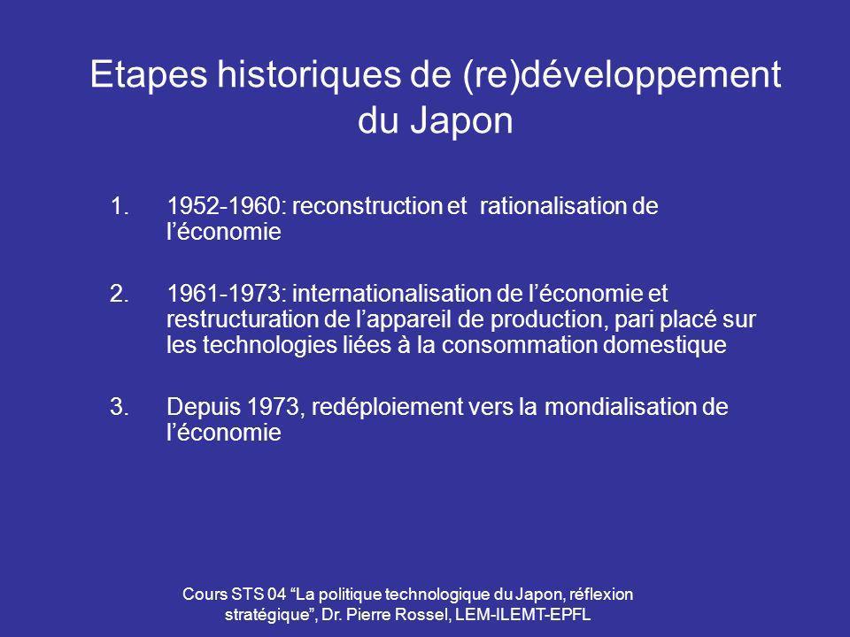 Cours STS 04 La politique technologique du Japon, réflexion stratégique, Dr. Pierre Rossel, LEM-ILEMT-EPFL Etapes historiques de (re)développement du