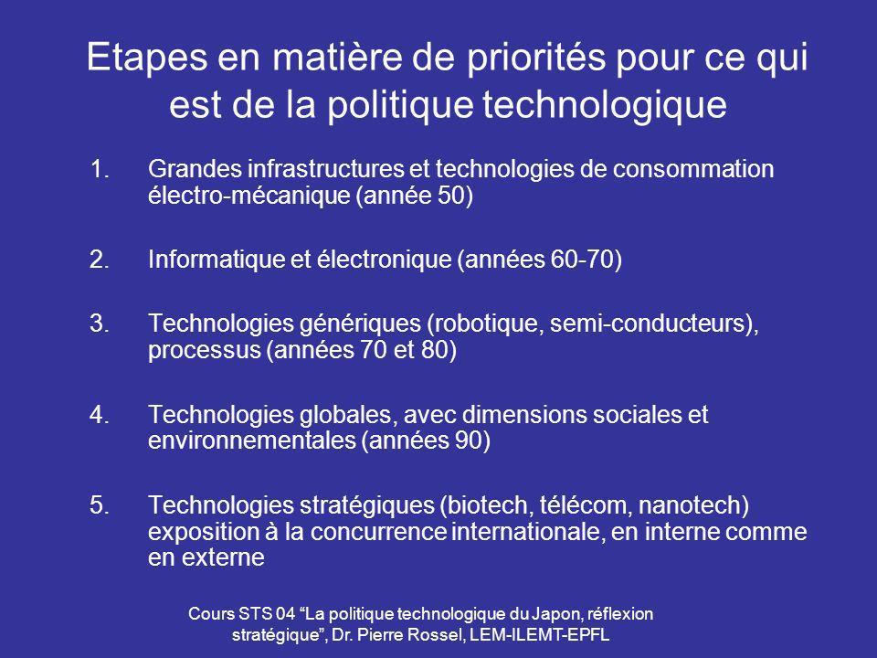 Cours STS 04 La politique technologique du Japon, réflexion stratégique, Dr. Pierre Rossel, LEM-ILEMT-EPFL Etapes en matière de priorités pour ce qui