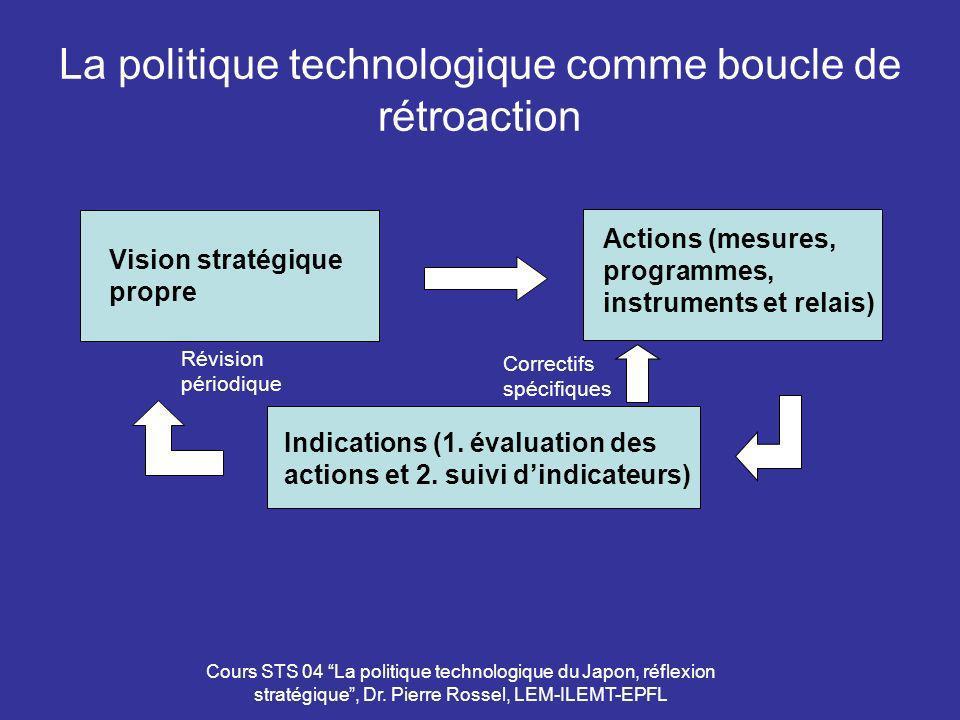 Cours STS 04 La politique technologique du Japon, réflexion stratégique, Dr. Pierre Rossel, LEM-ILEMT-EPFL La politique technologique comme boucle de