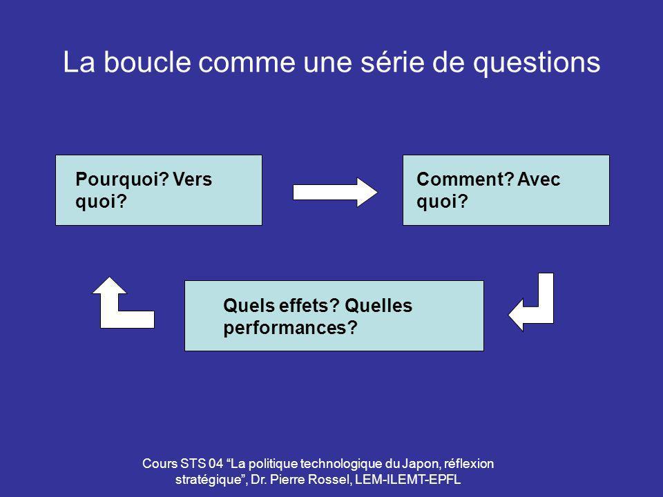 Cours STS 04 La politique technologique du Japon, réflexion stratégique, Dr. Pierre Rossel, LEM-ILEMT-EPFL La boucle comme une série de questions Pour