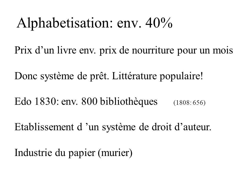 Alphabetisation: env. 40% Prix dun livre env. prix de nourriture pour un mois Donc système de prêt. Littérature populaire! Edo 1830: env. 800 biblioth
