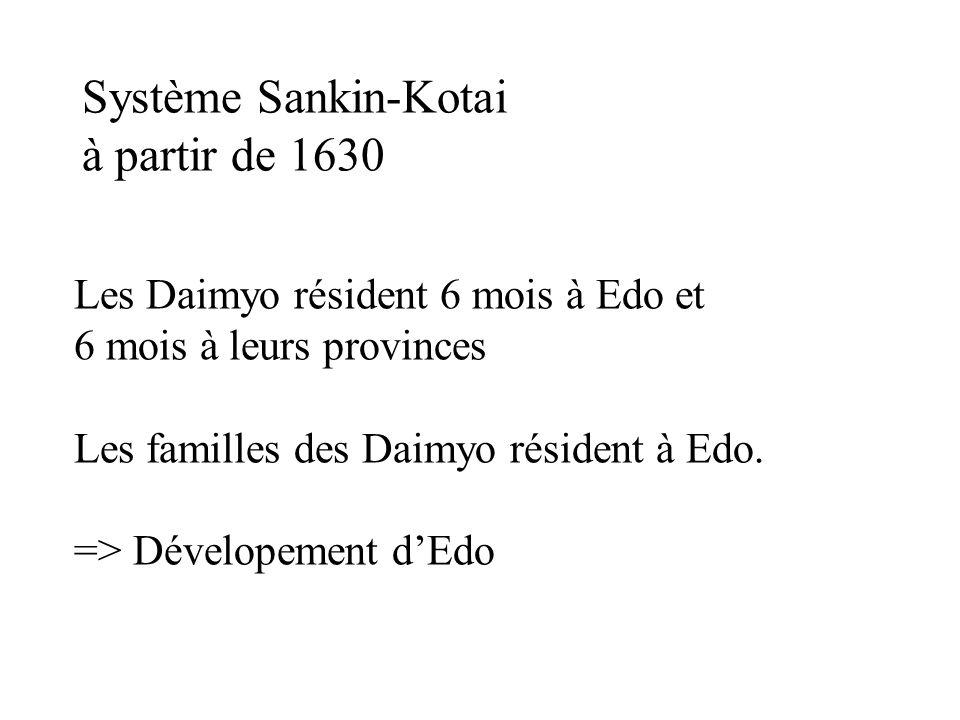 Système Sankin-Kotai à partir de 1630 Les Daimyo résident 6 mois à Edo et 6 mois à leurs provinces Les familles des Daimyo résident à Edo. => Dévelope