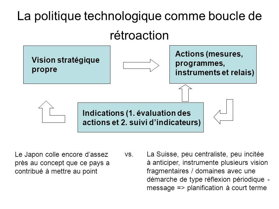 La politique technologique comme boucle de rétroaction Vision stratégique propre Actions (mesures, programmes, instruments et relais) Indications (1.