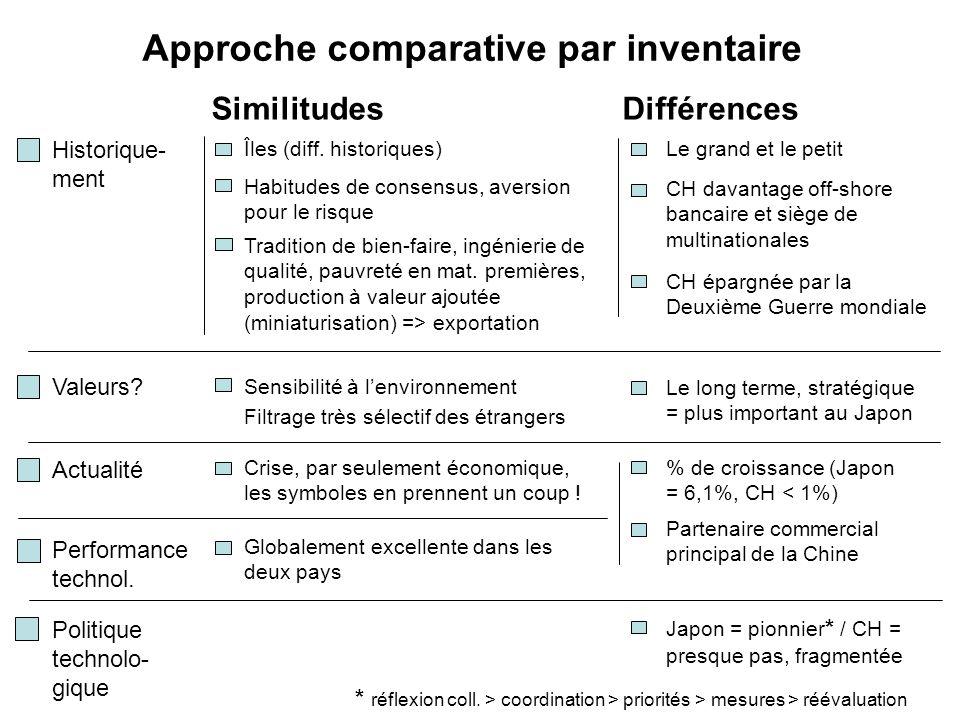 Approche comparative par inventaire SimilitudesDifférences Îles (diff. historiques) Habitudes de consensus, aversion pour le risque Tradition de bien-