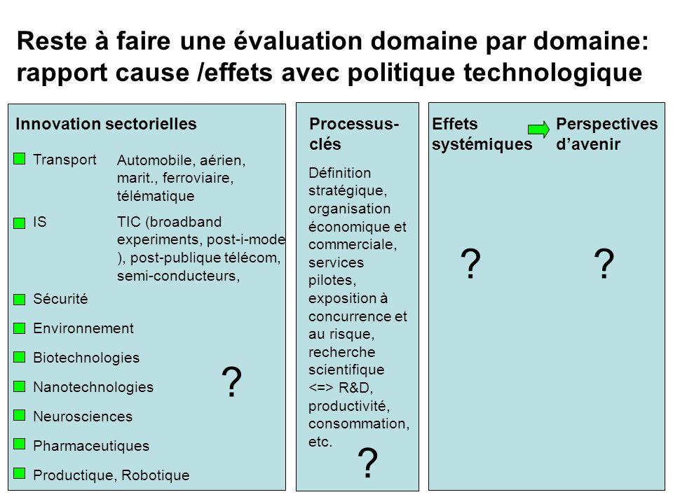 Reste à faire une évaluation domaine par domaine: rapport cause /effets avec politique technologique Transport Automobile, aérien, marit., ferroviaire