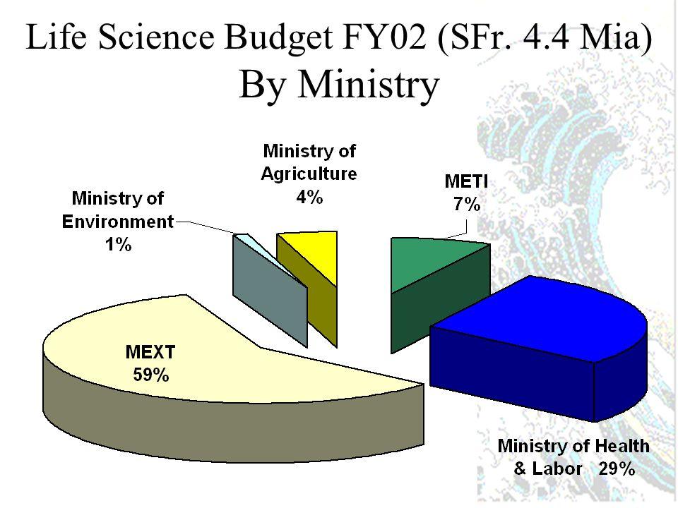 Stratégie politique (initiée en 1999) action coordonnée de 5 ministères.