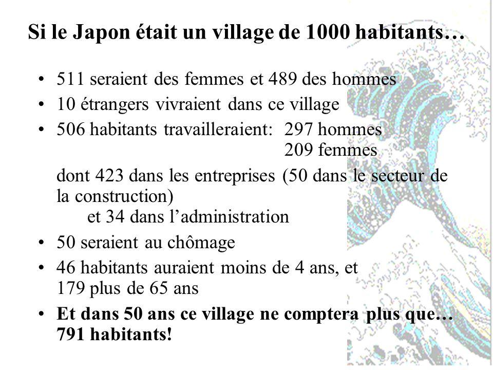 Si le Japon était un village de 1000 habitants… 511 seraient des femmes et 489 des hommes 10 étrangers vivraient dans ce village 506 habitants travailleraient: 297 hommes 209 femmes dont 423 dans les entreprises (50 dans le secteur de la construction) et 34 dans ladministration 50 seraient au chômage 46 habitants auraient moins de 4 ans, et 179 plus de 65 ans Et dans 50 ans ce village ne comptera plus que… 791 habitants!