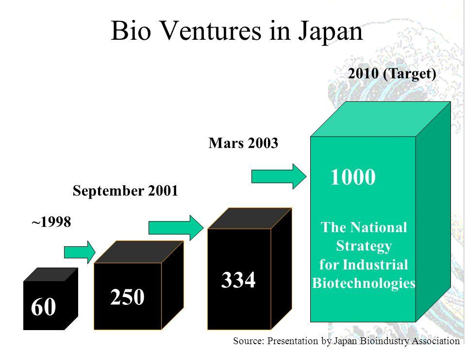 Biotech Market Size Outlook