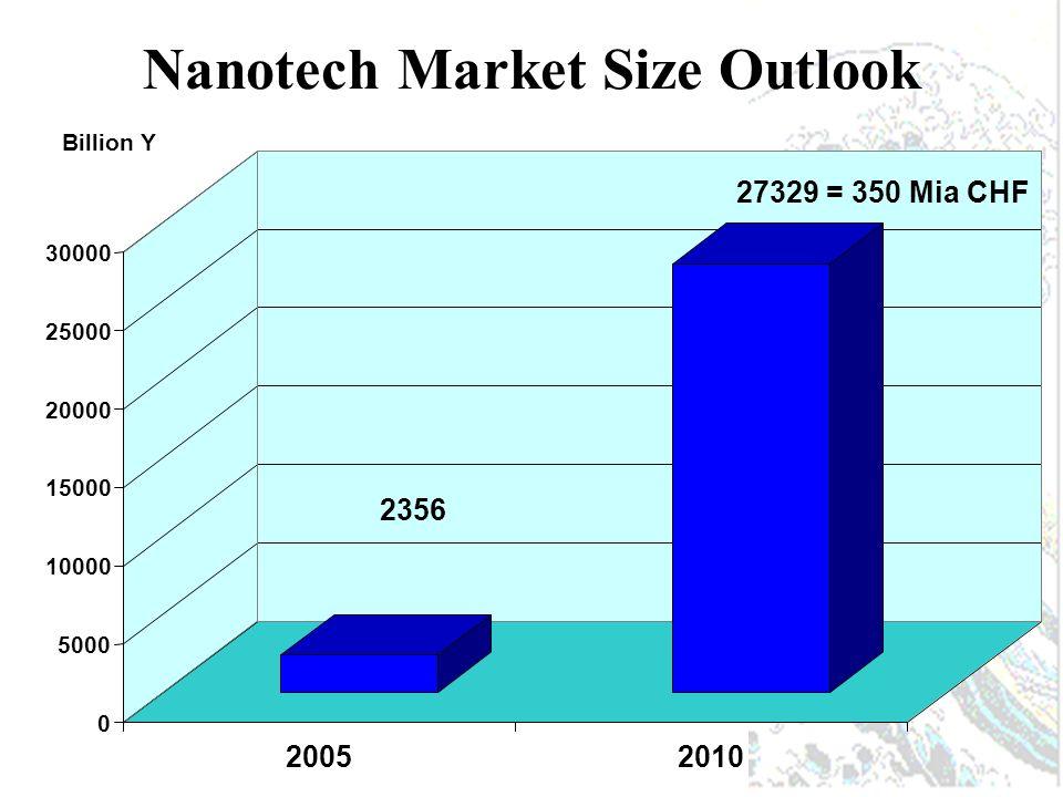 Outlook Nanotechnology in Japan