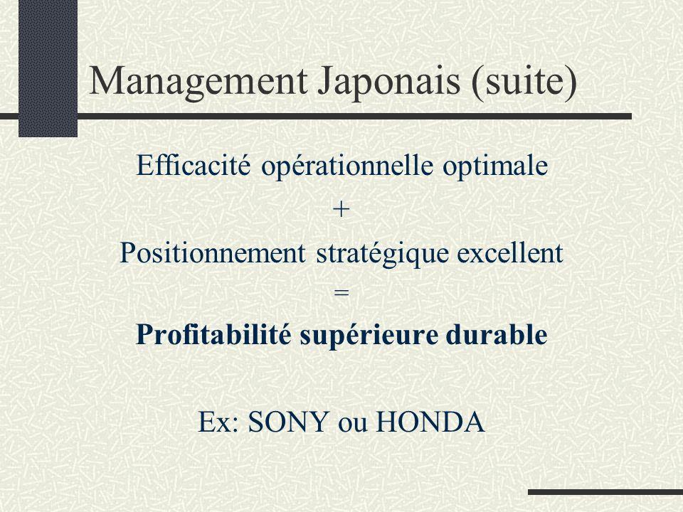 Management Japonais (suite) Problème: Japon victime de son succès: Les compagnies occidentales ont imité.
