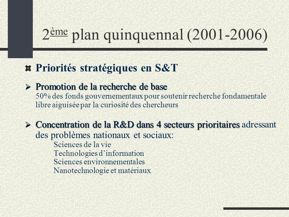 2 ème plan quinquennal (2001-2006) Objectifs principaux (3): Promouvoir la Science et augmenter la contribution du Japon - conformément à son poids économique – à lédification et dans lutilisation des connaissances Assurer au peuple japonais sécurité, santé et confort Faire du Japon une nation compétitive internationale dans une approche de développement durable