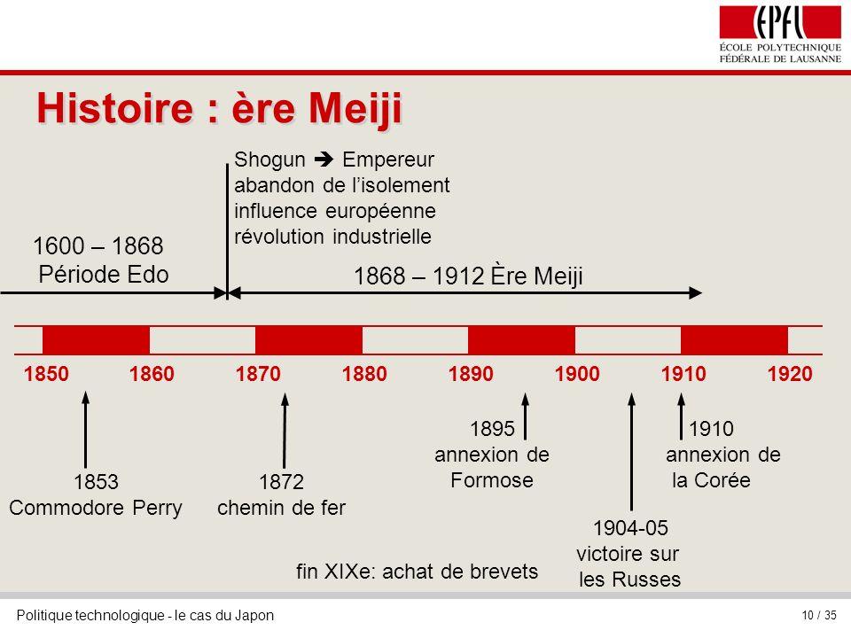 Politique technologique - le cas du Japon 10 / 35 Histoire : ère Meiji 18501860187018801890190019101920 1853 Commodore Perry 1868 – 1912 Ère Meiji 160