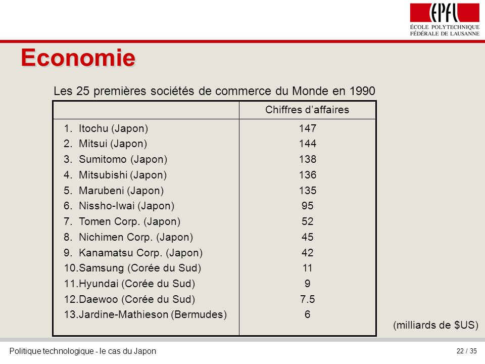 Politique technologique - le cas du Japon 22 / 35 147 144 138 136 135 95 52 45 42 11 9 7.5 6 1.Itochu (Japon) 2.Mitsui (Japon) 3.Sumitomo (Japon) 4.Mi