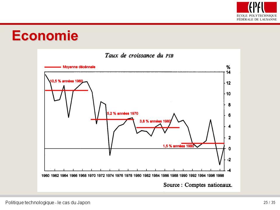 Politique technologique - le cas du Japon 25 / 35 Economie