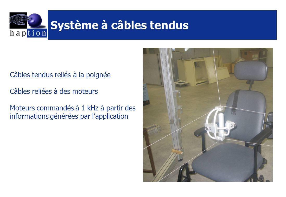 Système à câbles tendus Câbles tendus reliés à la poignée Câbles reliées à des moteurs Moteurs commandés à 1 kHz à partir des informations générées par lapplication