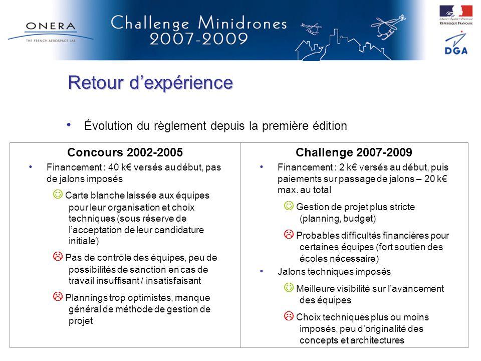 Retour dexpérience Concours 2002-2005 Financement : 40 k versés au début, pas de jalons imposés Carte blanche laissée aux équipes pour leur organisati
