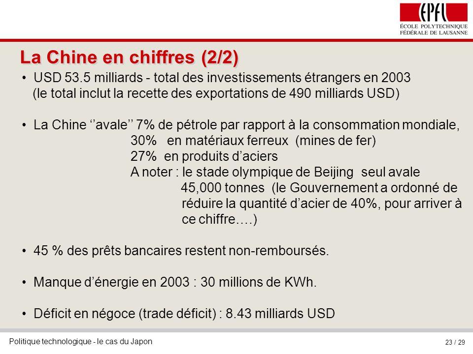 Politique technologique - le cas du Japon 23 / 29 La Chine en chiffres (2/2) USD 53.5 milliards - total des investissements étrangers en 2003 (le total inclut la recette des exportations de 490 milliards USD) La Chine avale 7% de pétrole par rapport à la consommation mondiale, 30% en matériaux ferreux (mines de fer) 27% en produits daciers A noter : le stade olympique de Beijing seul avale 45,000 tonnes (le Gouvernement a ordonné de réduire la quantité dacier de 40%, pour arriver à ce chiffre….) 45 % des prêts bancaires restent non-remboursés.