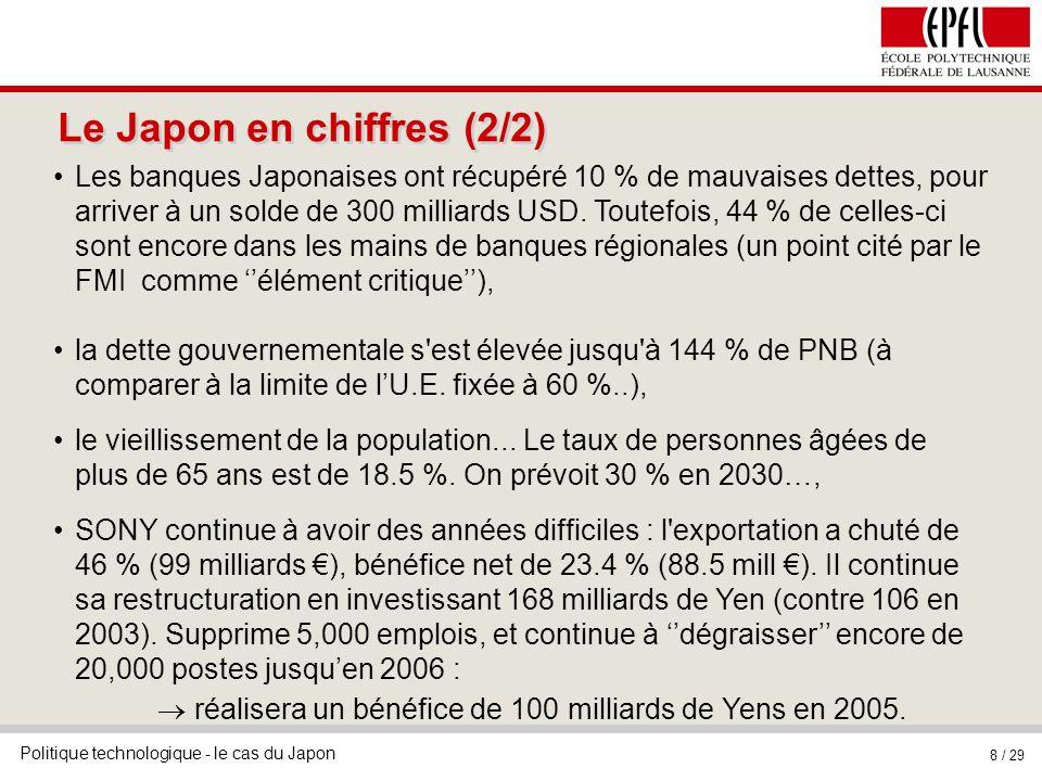 Politique technologique - le cas du Japon 8 / 29 Le Japon en chiffres (2/2) Les banques Japonaises ont récupéré 10 % de mauvaises dettes, pour arriver à un solde de 300 milliards USD.