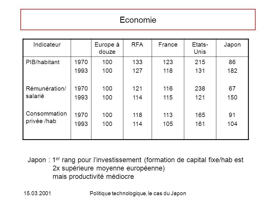 15.03.2001Politique technologique, le cas du Japon Economie IndicateurEurope à douze RFAFranceEtats- Unis Japon PIB/habitant Rémunération/ salarié Con
