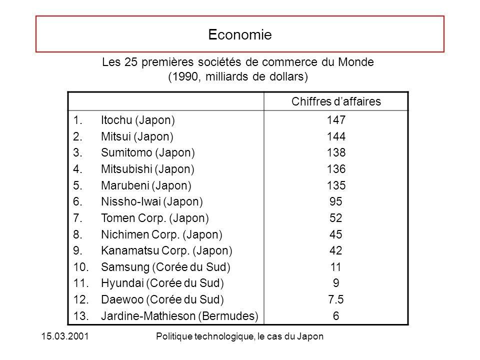 15.03.2001Politique technologique, le cas du Japon Economie Chiffres daffaires 1.Itochu (Japon) 2.Mitsui (Japon) 3.Sumitomo (Japon) 4.Mitsubishi (Japo