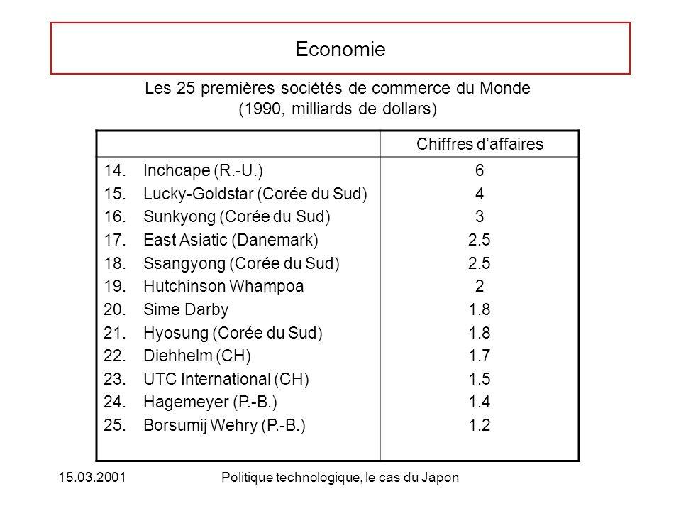 15.03.2001Politique technologique, le cas du Japon Economie Chiffres daffaires 14.Inchcape (R.-U.) 15.Lucky-Goldstar (Corée du Sud) 16.Sunkyong (Corée