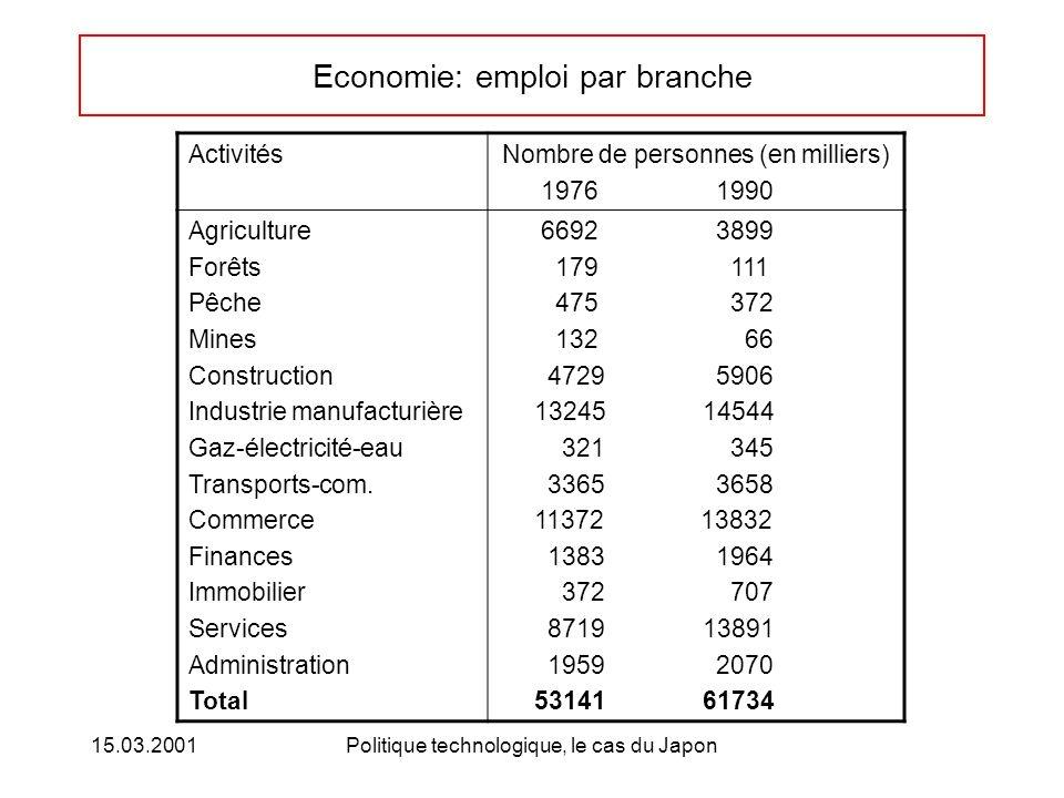 15.03.2001Politique technologique, le cas du Japon Economie: emploi par branche ActivitésNombre de personnes (en milliers) 1976 1990 Agriculture Forêt