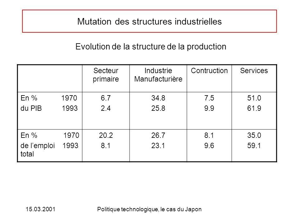 15.03.2001Politique technologique, le cas du Japon Mutation des structures industrielles Secteur primaire Industrie Manufacturière ContructionServices En % 1970 du PIB 1993 6.7 2.4 34.8 25.8 7.5 9.9 51.0 61.9 En % 1970 de lemploi 1993 total 20.2 8.1 26.7 23.1 8.1 9.6 35.0 59.1 Evolution de la structure de la production