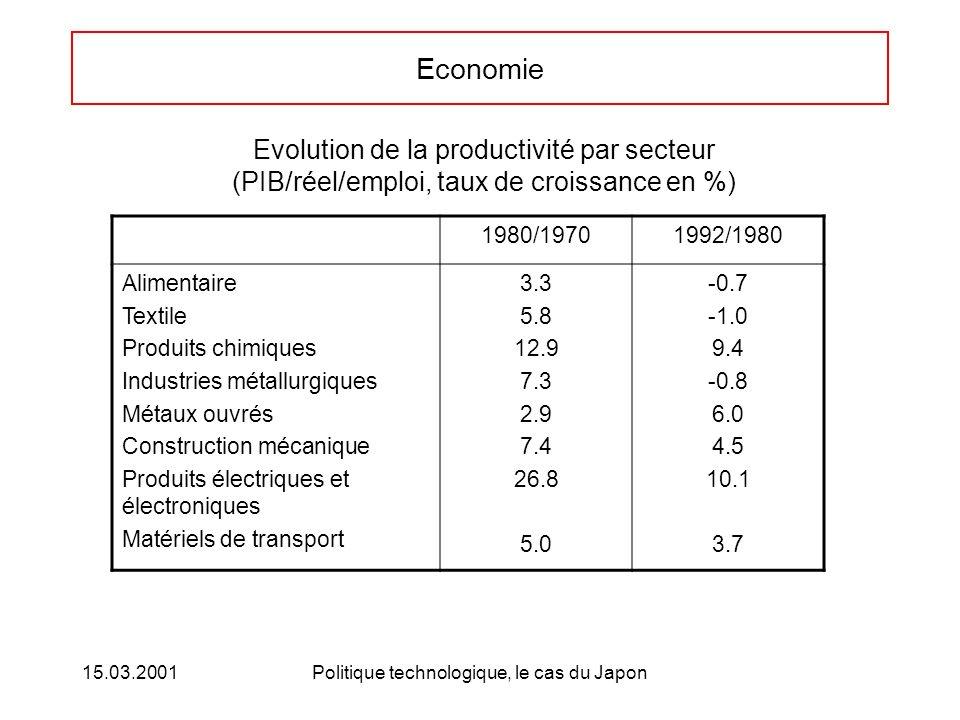 15.03.2001Politique technologique, le cas du Japon Economie Evolution de la productivité par secteur (PIB/réel/emploi, taux de croissance en %) 1980/19701992/1980 Alimentaire Textile Produits chimiques Industries métallurgiques Métaux ouvrés Construction mécanique Produits électriques et électroniques Matériels de transport 3.3 5.8 12.9 7.3 2.9 7.4 26.8 5.0 -0.7 9.4 -0.8 6.0 4.5 10.1 3.7