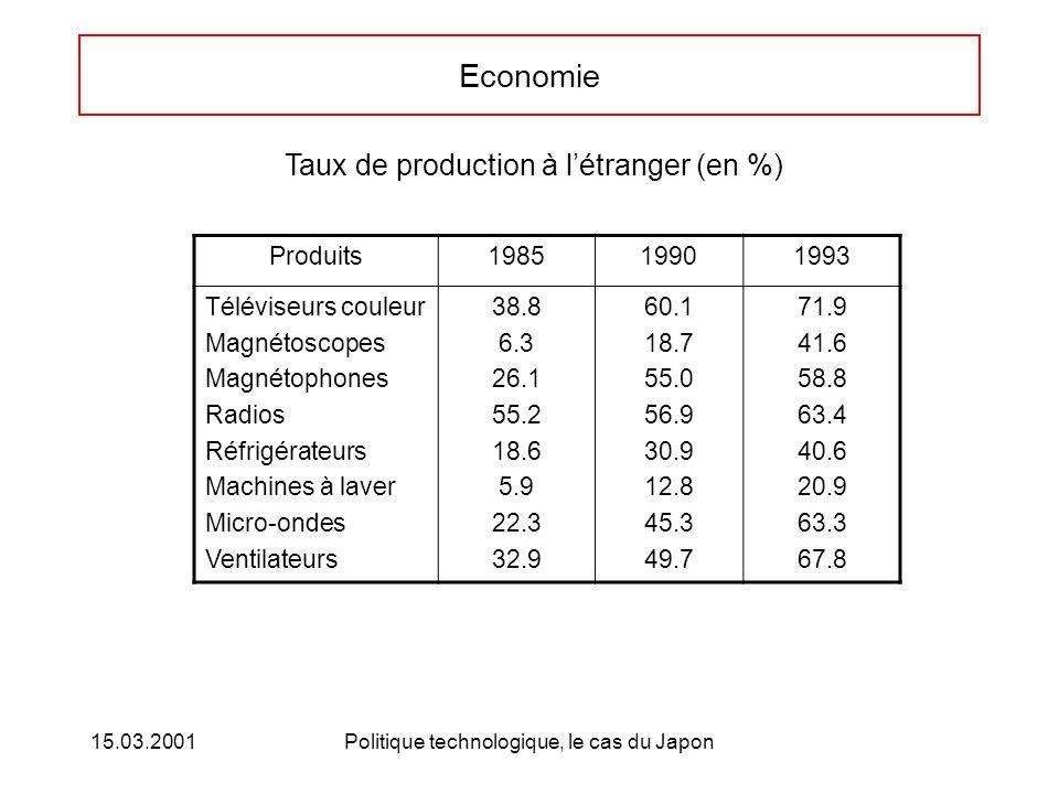 15.03.2001Politique technologique, le cas du Japon Economie Taux de production à létranger (en %) Produits198519901993 Téléviseurs couleur Magnétoscopes Magnétophones Radios Réfrigérateurs Machines à laver Micro-ondes Ventilateurs 38.8 6.3 26.1 55.2 18.6 5.9 22.3 32.9 60.1 18.7 55.0 56.9 30.9 12.8 45.3 49.7 71.9 41.6 58.8 63.4 40.6 20.9 63.3 67.8