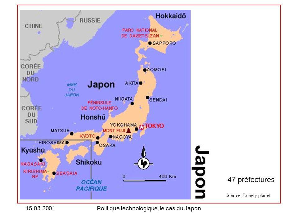 15.03.2001Politique technologique, le cas du Japon Carte didentité Superficie : 378 milliers de km 2 (1996)* Population : 126 millions (1998)* Espérance de vie à la naissance : 80 ans (1998)** PNB : 4089.90 milliards de $ (1998)* PNB/hab.